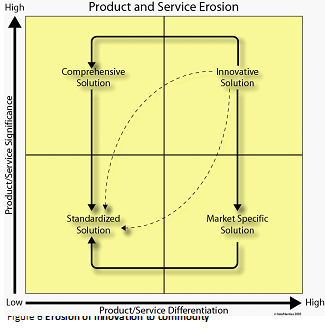 Figure 9: Erosion of innovation to commodity