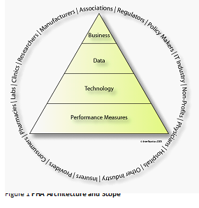Figure 1: FHA Architecture and Scope