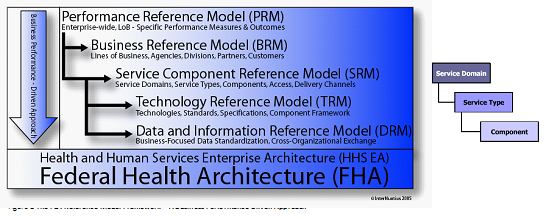 Figure 2: The FEA Reference Model Framework - A Business Performance Driven Approach