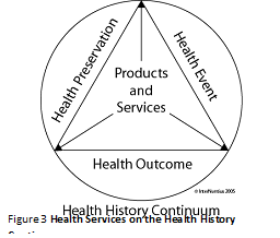 Figure 3: Health Services on the Health History Continuum