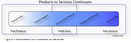Figure 7: Continuum of Products to Services