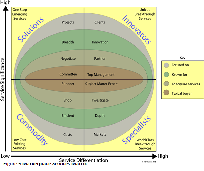 Figure 8: Marketplace Services Matrix